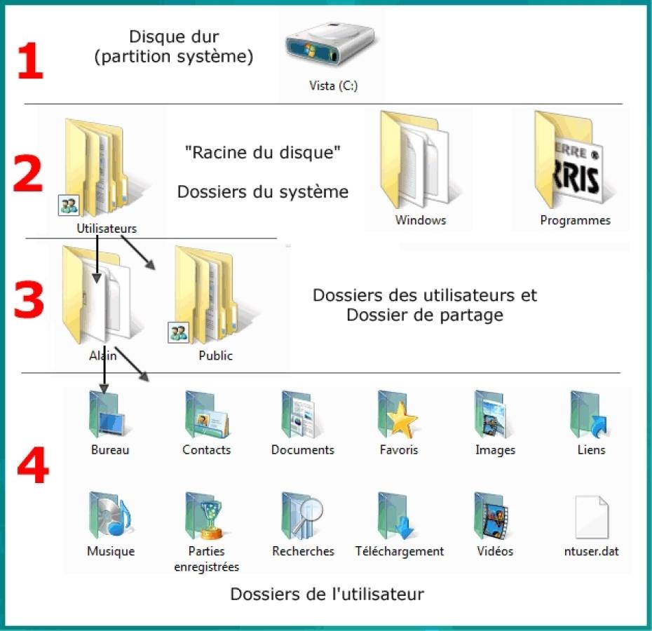 Module 1 Initiation Dossiers Et Documents