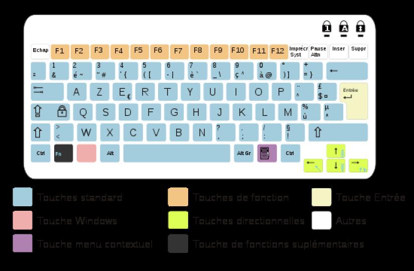 Module 3 Bureautique Excel Calc Bases Le Clavier